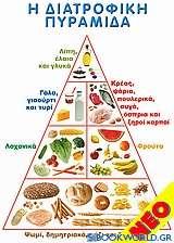 Αφίσα - Η διατροφική πυραμίδα